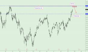Alibaba Stock Price History Chart Baba Stock Price And Chart Tradingview