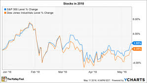 Stock Market Chart Nasdaq 3 Things To Watch In The Stock Market This Week Nasdaq