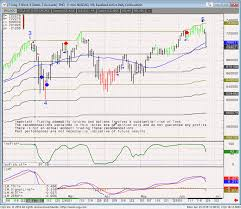 Nq Chart Nq Daily Chart Support Resistance Levels 6 26 2018