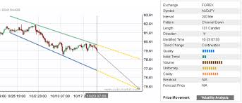 Aud Jpy Chart Daily Forex Update Aud Jpy Autochartist Trader