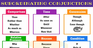 Subordinating Conjunctions Useful List Examples 7 E S L