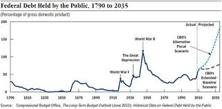 The Federal Government And Americas Debt
