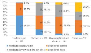 Prevalence Of Obesity Among Rehabilitated Urban Slum