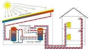 Современные системы отопления частных домов новые технологии Схема отопления с помощью солнечных коллекторов