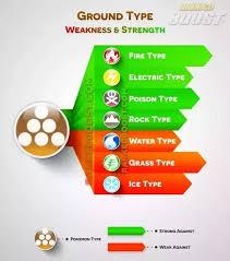 Pokemon Weakness Chart Gen 7