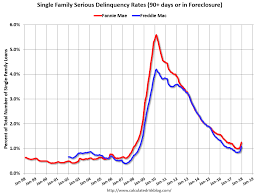 Fannie Mae Mortgage Rates Chart Investingchannel Fannie Mae Mortgage Serious Delinquency