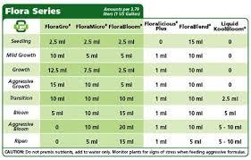 Bud Candy Feeding Chart 62 Rational Floranova Feed Schedule