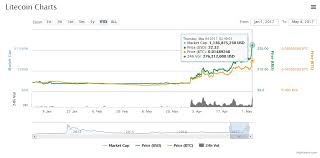 This allows you to speculate on bitcoin price movements without owning the actual cryptocurrency. Start Mine Litecoin Cmc Markets Cryptocurrency Pec Nature Camp
