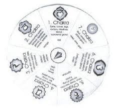 Pendulum chart for chakra assessment | Chakra chart, Pendulum dowsing,  Dowsing chart