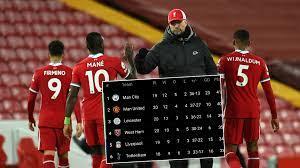ماذا سيحصل لو خسر ليفربول قمة توتنهام اليوم؟