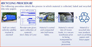 perrys recycling view the collection handling process