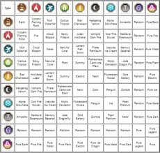 Dragon City Element Chart Dragon City Guide Tips Tricks Dragon List Dragon