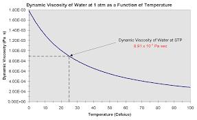dynamic viscosity of water
