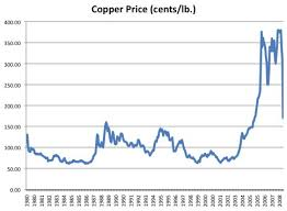 Copper Dollar Chart Copper Prices Return To Earth Risks Returns