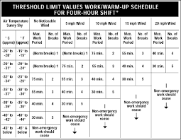 Osha Cold Stress Chart Cold Environments Working In The Cold Osh Answers