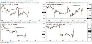 Bitcoin Leads Momentum As Top Cryptos Trade Below Key Price