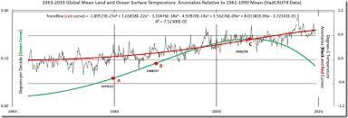 170 Years Of Earth Surface Temperature Data Show No Evidence