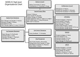 Project Organization Chart Extraordinary Highlevel Organizational Chart For SDSSIV As Of 48 February
