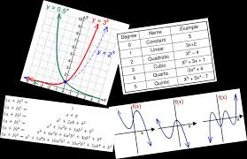 functions variables equations and graphs
