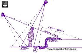 how to design lighting. Exellent How U201cReadingu201d Shadows Intended How To Design Lighting I
