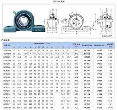 Pedestal Bearing Size Chart Pillow Block Bearing Dimensions Chart