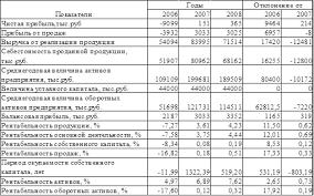 Отчет по практике Организация учета в ООО Агрофирма  Оценим рентабельность финансово хозяйственной деятельности ООО Агрофирма в таблице 1 5