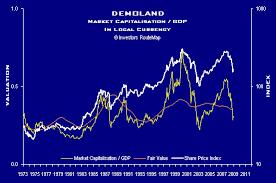Stock Markets Market Capitalisation Gdp