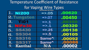 Vape Temp Chart What Is Temperature Control Vaping