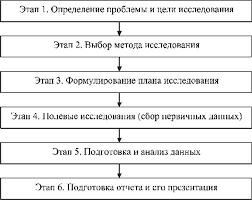 Маркетинговые исследования на международном рынке Маркетинг Маркетинговые исследования на международном рынке