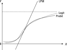 Logit Model Specifying Appropriate Nonlinear Functions The Probit And