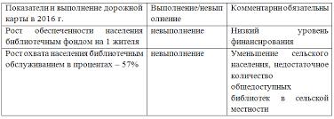 Информационный отчёт за год Нелидовская библиотека Библиотечная сеть