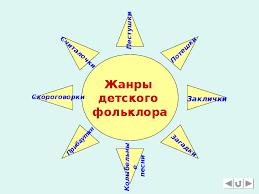 Презентация фольклор класс