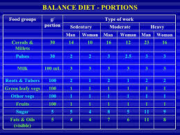 Diet And Nutrition_new Ppt