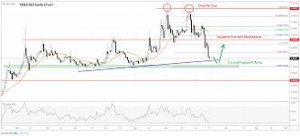Tron Crypto Chart Tron Trx Price Prediction Approaching Significant Support