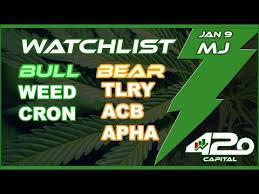 Jan 9 Marijuana Stock Chart Analysis Cgc Weed Tlry Acb