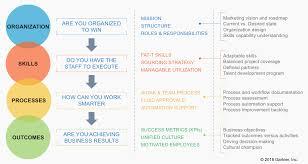 Gartner Org Chart Designing An Effective And Adaptable Marketing Organization