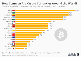 The map visualizes the search interest for different coins in different countries. Cryptocurrency Adoption By Country By Igor Coinmonks Medium