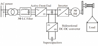 fig    block diagram of the travelling crane electrical drive    fig    block diagram of the travelling crane electrical drive