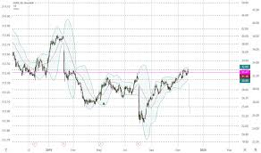 Cent Stock Price And Chart Nasdaq Cent Tradingview
