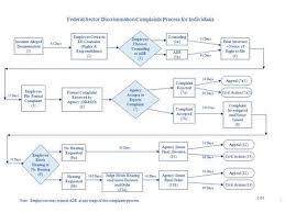 Annual Eeo Update Presentation To Usda Ars Northern Plains