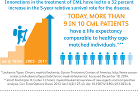 The Value Of Medicines In Treating Leukemia Pfizer
