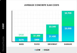 2019 Concrete Slab Costs Cost To Pour Per Square Foot