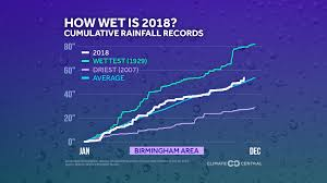 Rainfall Records Of 2018 Climate Matters