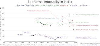 India The Chartbook Of Economic Inequality