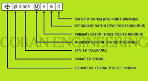 Mmc Charts Geometric Dimensioning And Tolerancing Geometric Tolerancing