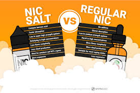Vape Juice Nicotine Chart Nicotine Strengths How To Choose Whats Right For You