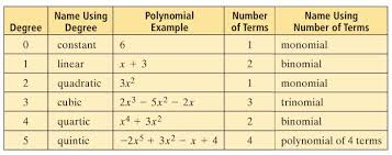 Polynomial Degree Chart Polynomials And Polynomial Functions Lessons Tes Teach
