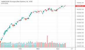 Tsx Futures Chart Tsx Index Charts And Quotes Tradingview