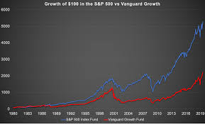 Vanguard 500 Index Fund Chart Vanguard Growth Underperformed The S P 500 Over 40 Years