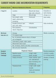 Wound Charting Examples Nursing Notes Superior Documentation Means Superior Wound